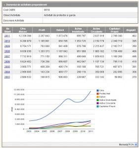 Evolutia indicatorilor economici ai societatii de paza Team Guard din 2003 in 2011